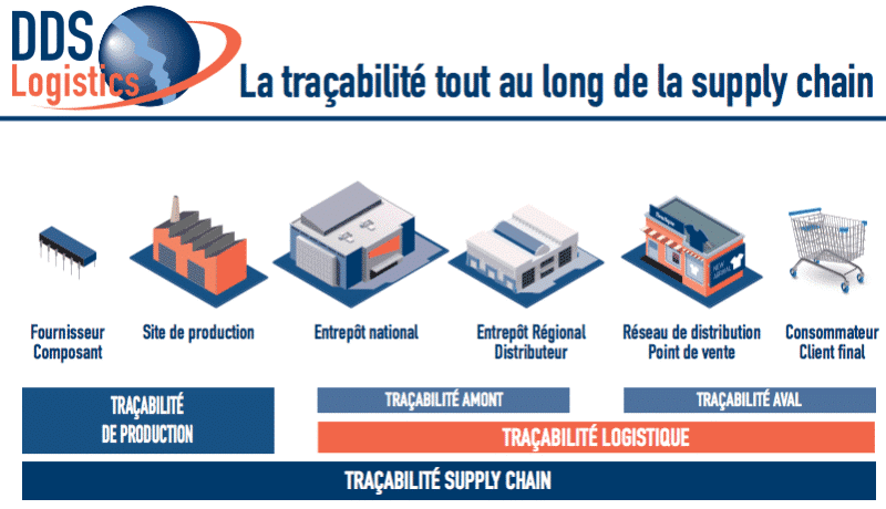 tracabilite-dds-logistics-supply chain