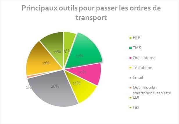 Avenir de la Supply Chain : outils pour passer les ordres de transport dds logistics