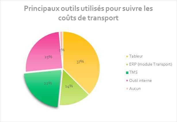 Avenir de la Supply Chain : outils pour suivre les coûts de transport dds logistics