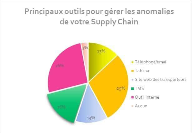 outils pour gérer les anomalies supply chain dds logistics