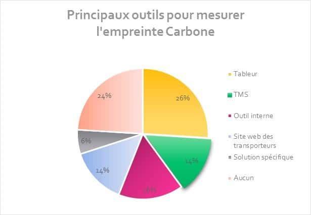 outils pour mesurer l'empreinte carbone dds logistics