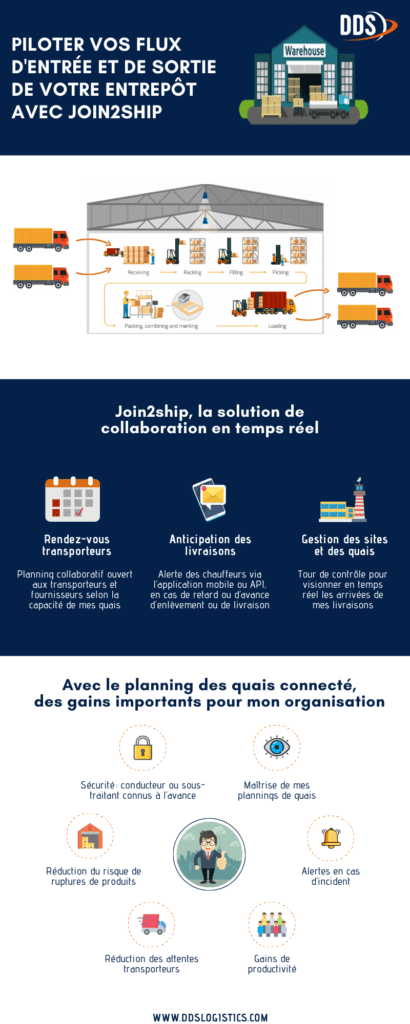 infographie_gestion de quais
