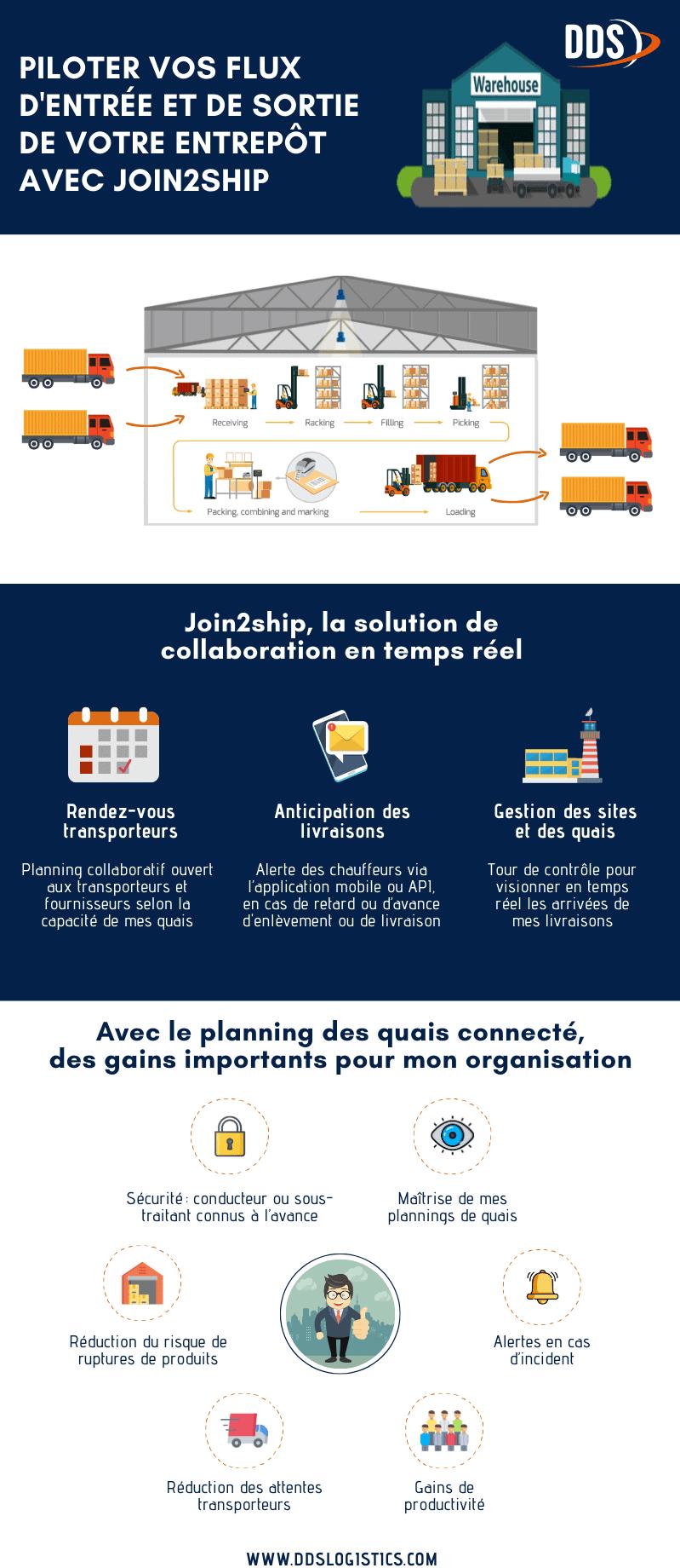 Infographie : gestion des quais