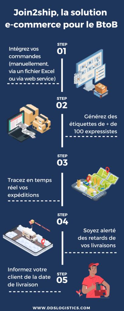 Infographie : Join2ship, la solution e-commerce pour le B2B