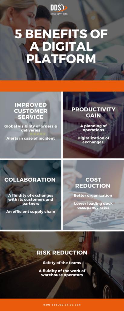 DDS_5 benefits of digital platform